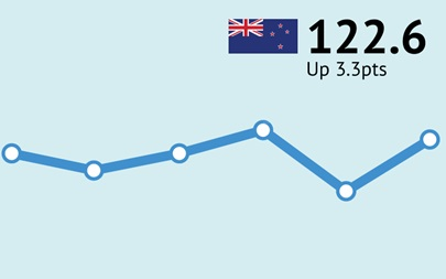 New Zealand ANZ-Roy Morgan Consumer Confidence June 2019 122.6 Up 3.3pts