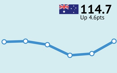 ANZ-Roy Morgan Consumer Confidence September 28/29