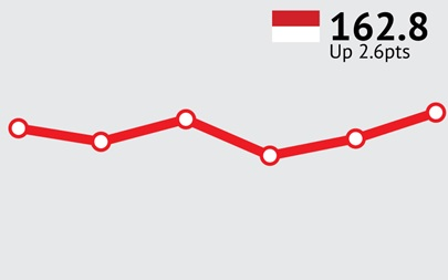 Indonesian Consumer Confidence jumps 2.6pts to 162.8 in August