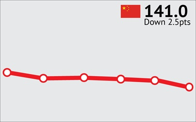 ANZ-Roy Morgan Chinese Consumer Confidence Rating - July 2015 - 141.0