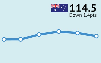 ANZ-Roy Morgan Australian Consumer Confidence Rating - November 24, 2015