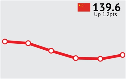 ANZ-Roy Morgan Chinese Consumer Confidence - October 2015 - 139.6