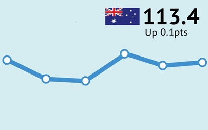 ANZ-Roy Morgan Australian Consumer Confidence Rating - October 27, 2015 - 113.4