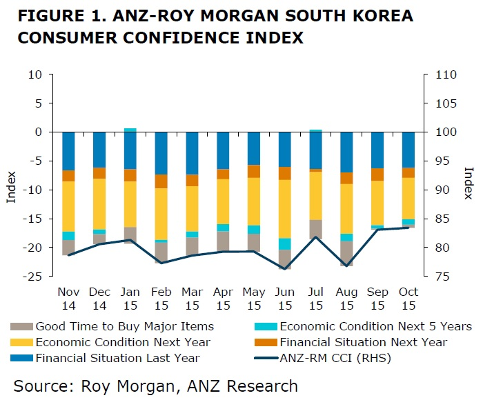 ANZ-Roy Morgan South Korean Consumer Confidence - October 2015 - 83.4