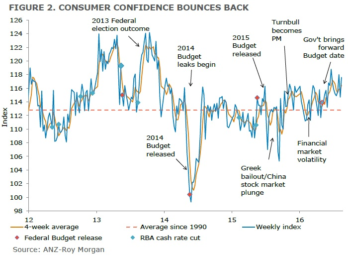 ANZ-Roy Morgan Australian Consumer Confidence - August 16, 2016 - 117.6