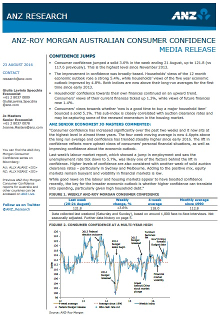 ANZ-Roy Morgan Australian Consumer Confidence Rating - August 23, 2016 - 121.8