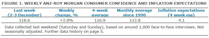 ANZ-Roy Morgan Australian Consumer Confidence - December 6, 2016 - 118.6