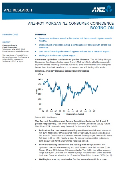 ANZ-Roy Morgan New Zealand Consumer Confidence - December 2016 - 124.5