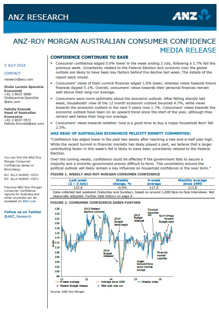 ANZ-Roy Morgan Australian Consumer Confidence Rating - Tuesday July 5, 2016 - 115.8