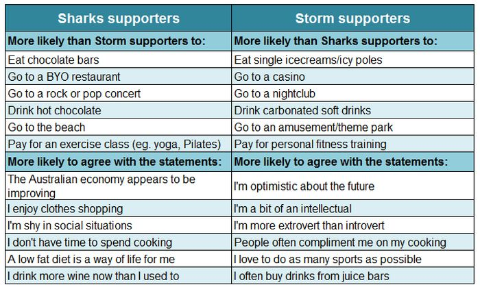 sharks-storm-supporters-compared