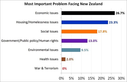 Most Important Problems Facing New Zealand - May 2017