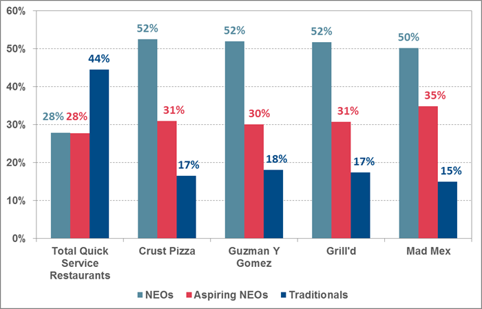Top 4 quick service restaurants ranked by proportion of premium consumers – 'NEOs'