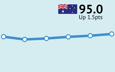 ANZ-Roy Morgan Consumer Confidence increases for fourth straight week, up 1.5pts to 95.0 – driven by increases in Sydney & Perth but down 4.8 points in Melbourne to 86.9
